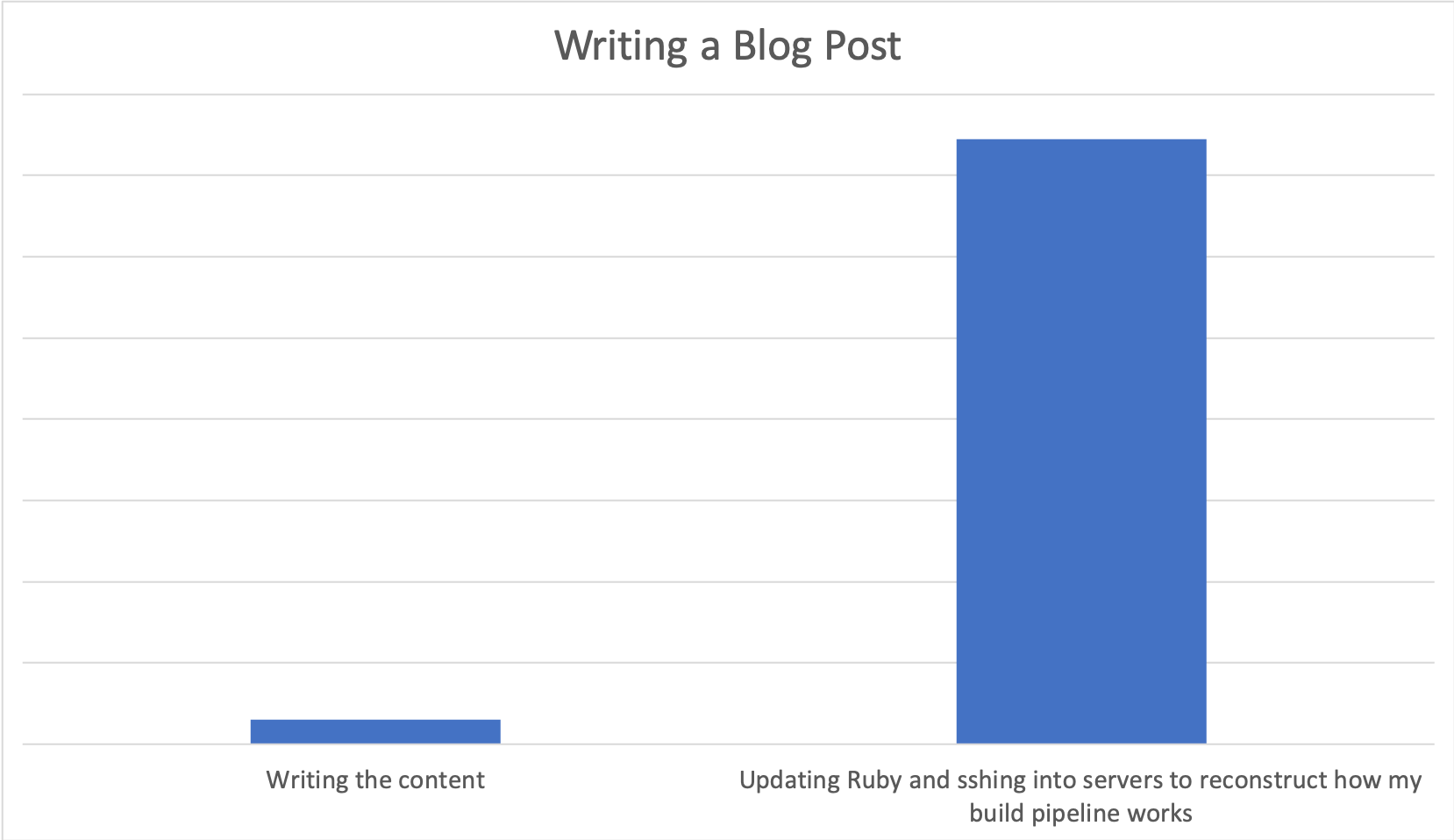 Chart of time spent on blogging activities