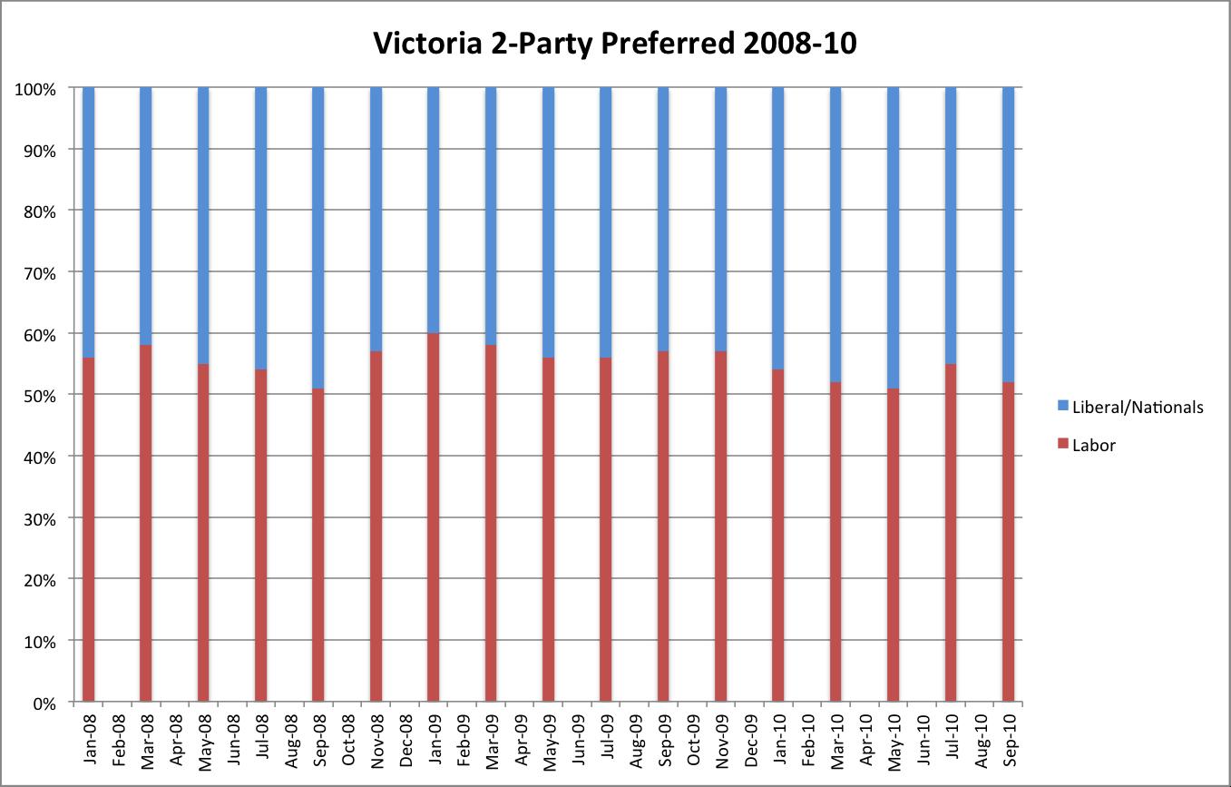 Polling Data Credit: Newspoll & The Australian